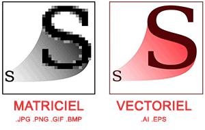 odela matriciel vectoriel