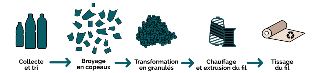 odela processus recyclage
